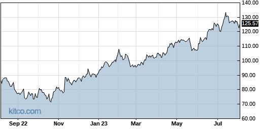 LEN 1-Year Chart