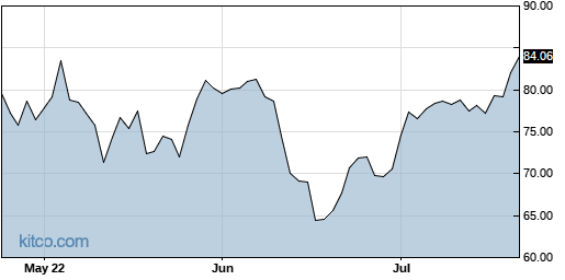 LEN 3-Month Chart