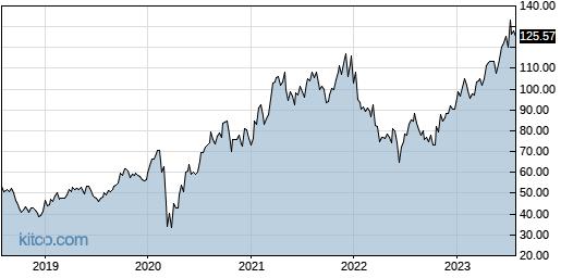 LEN 5-Year Chart