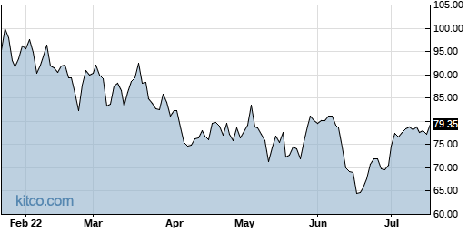 LEN 6-Month Chart