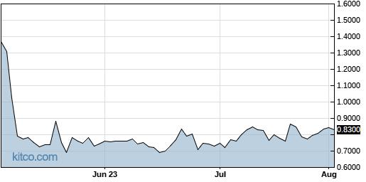 LEXX 3-Month Chart
