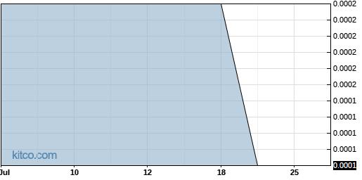 LFAP 1-Month Chart