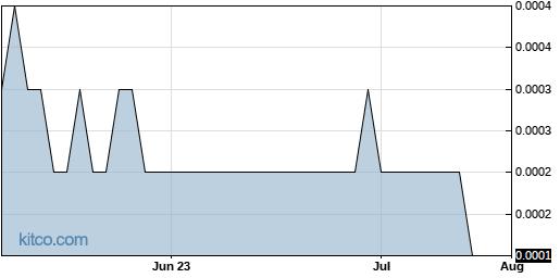 LFAP 3-Month Chart