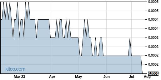 LFAP 6-Month Chart