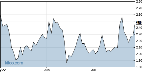 LFMD 3-Month Chart