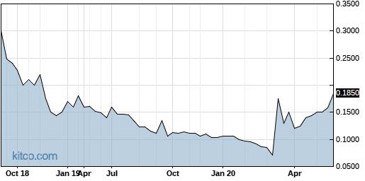 LFUGF 5-Year Chart