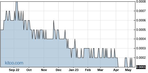 LGBS 1-Year Chart