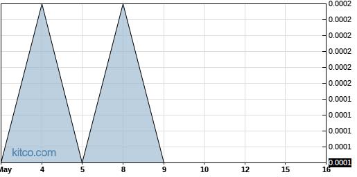 LGBS 3-Month Chart