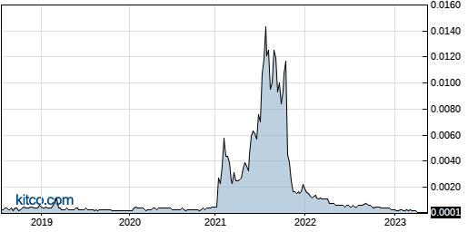 LGBS 5-Year Chart