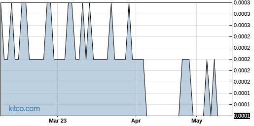 LGBS 6-Month Chart