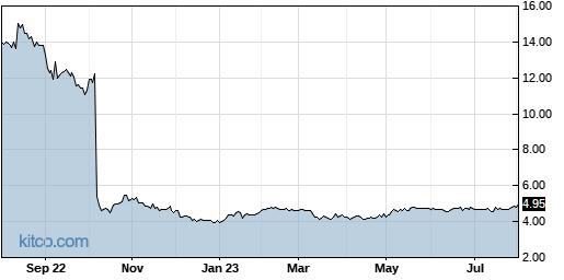 LGL 1-Year Chart
