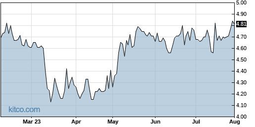 LGL 6-Month Chart