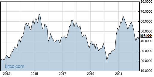 LIMAF 10-Year Chart