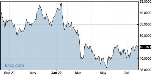 LIMAF 1-Year Chart