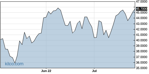 LIMAF 3-Month Chart