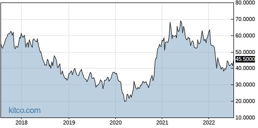 LIMAF 5-Year Chart
