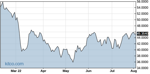 LIMAF 6-Month Chart