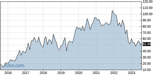 LITE 10-Year Chart