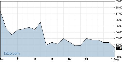 LITE 1-Month Chart