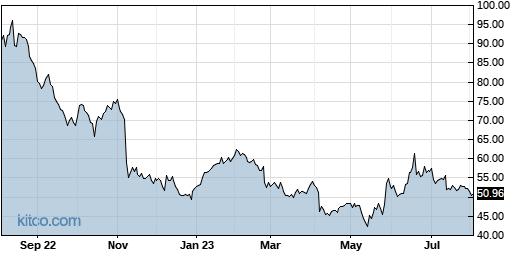 LITE 1-Year Chart