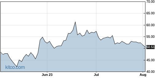 LITE 3-Month Chart