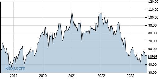LITE 5-Year Chart