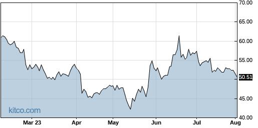 LITE 6-Month Chart