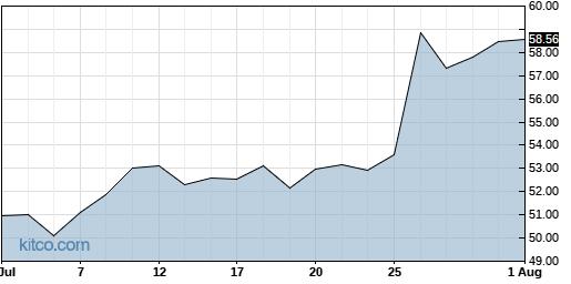 LIVN 1-Month Chart