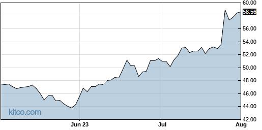 LIVN 3-Month Chart