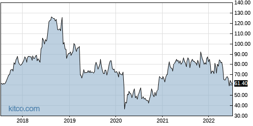 LIVN 5-Year Chart
