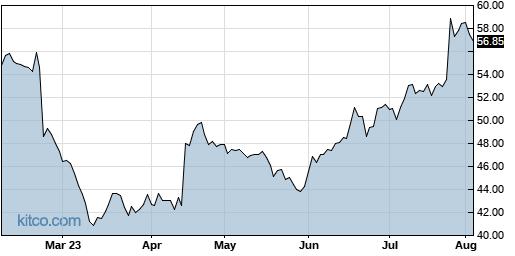 LIVN 6-Month Chart