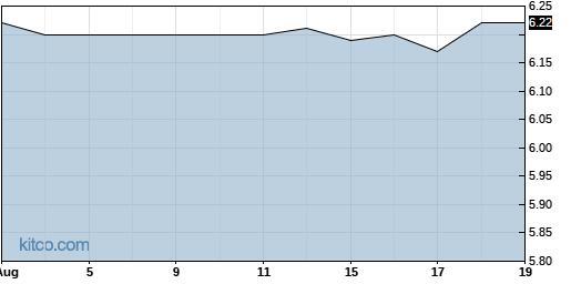 LJPC 1-Year Chart