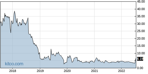 LJPC 5-Year Chart