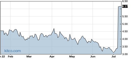LJPC 6-Month Chart