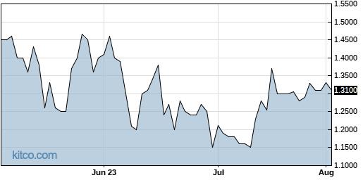LKCO 3-Month Chart
