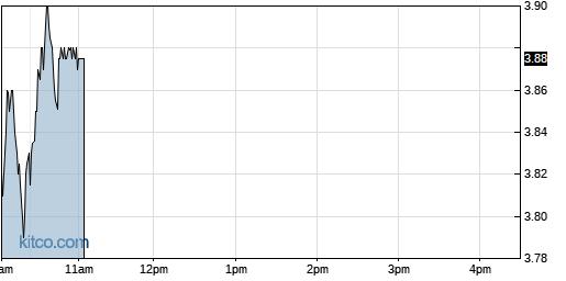 LL 1-Day Chart