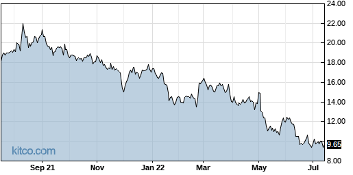 LL 1-Year Chart