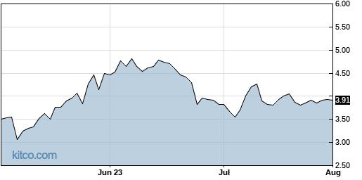 LL 3-Month Chart