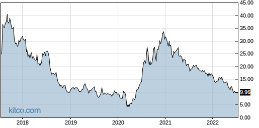 LL 5-Year Chart