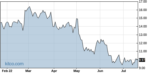 LL 6-Month Chart