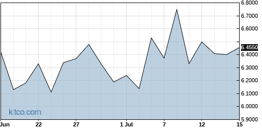LLESY 1-Month Chart