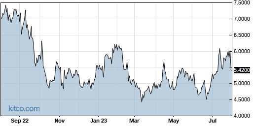 LLESY 1-Year Chart