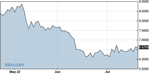 LLESY 3-Month Chart