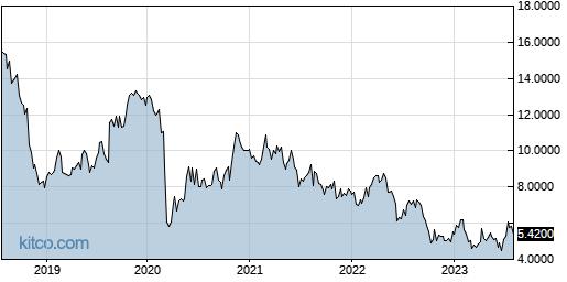 LLESY 5-Year Chart