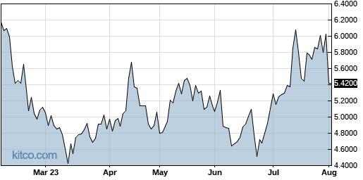 LLESY 6-Month Chart