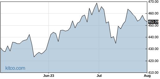 LLY 3-Month Chart