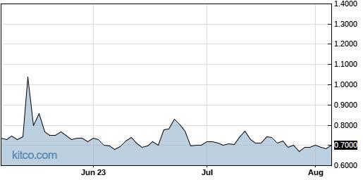 LMFA 3-Month Chart