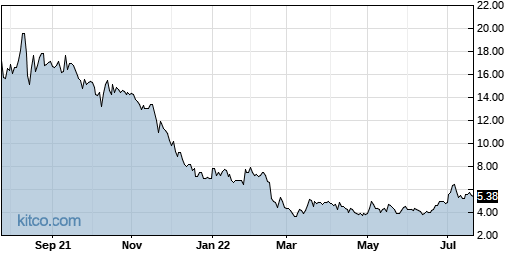 LMPX 1-Year Chart