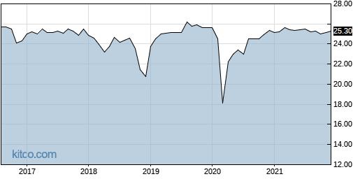 LMRKO 10-Year Chart