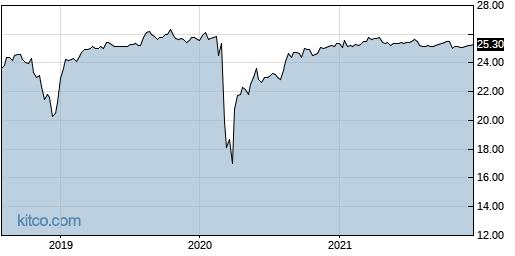 LMRKO 5-Year Chart